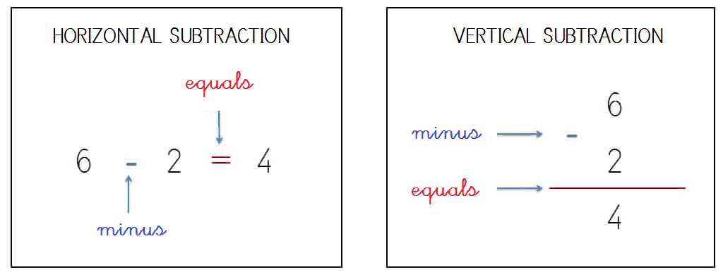 TERMS OF VERTICAL AND HORIZONTAL SUBTRACTION