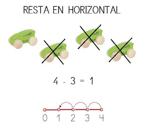 explicacion visual resta horizontal con recta numerica hasta 10