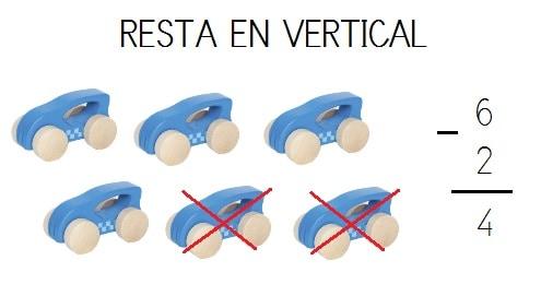 explicacion visual resta vertical numeros hasta 10