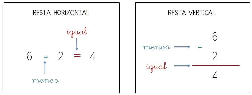 lectura de las restas horizontales y verticales