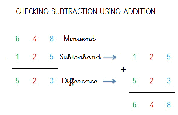 CHECK SUBTRACTION EXEMPLE SOLVED
