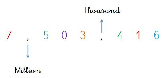 comma rules with numbers up to 7 digits