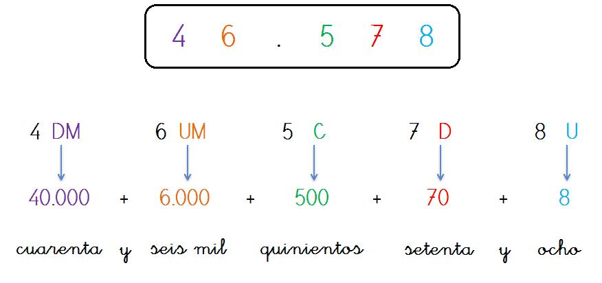 como leer y escribir numeros de 5 digitos