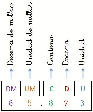 componer y descomponer numeros naturales de 5 cifras