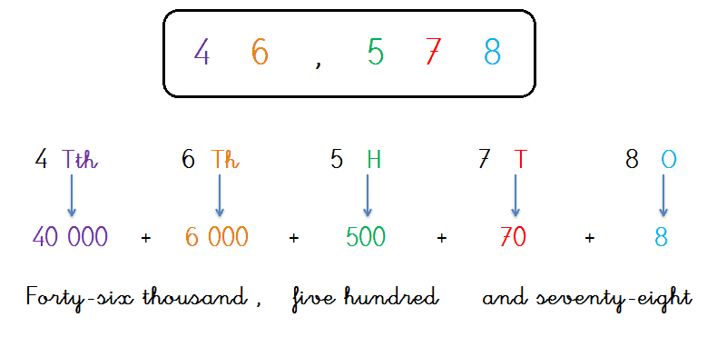 how to read and write five digit numbers